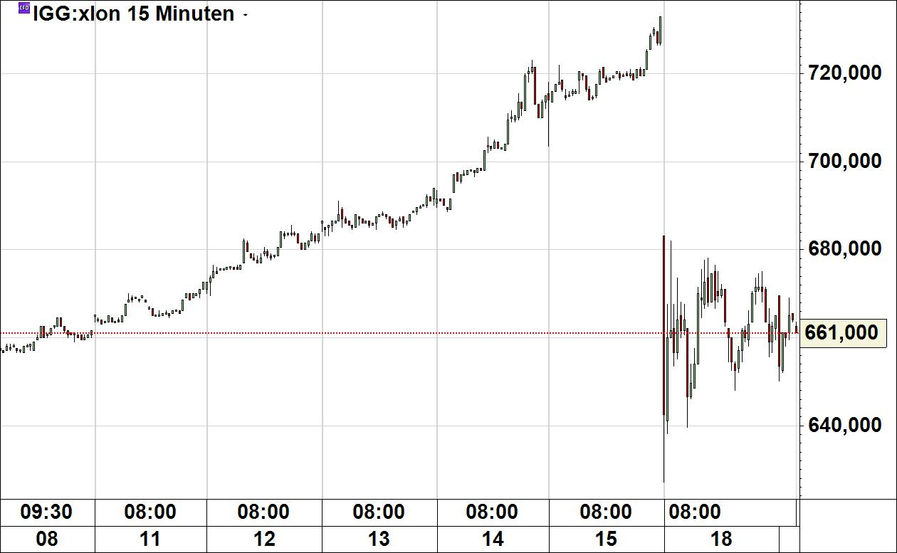 Stock forex madrid