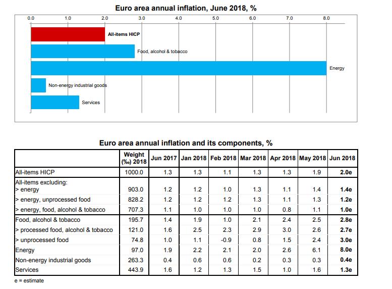 Euro Zone Consumer Prices Ecb Target Achieved Food 27 Energy